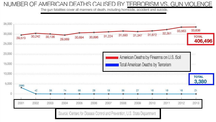 Terrorism vs. Gun Deaths since 9-11